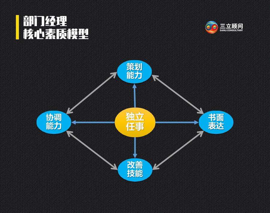 部門經理核心素質模型.jpg